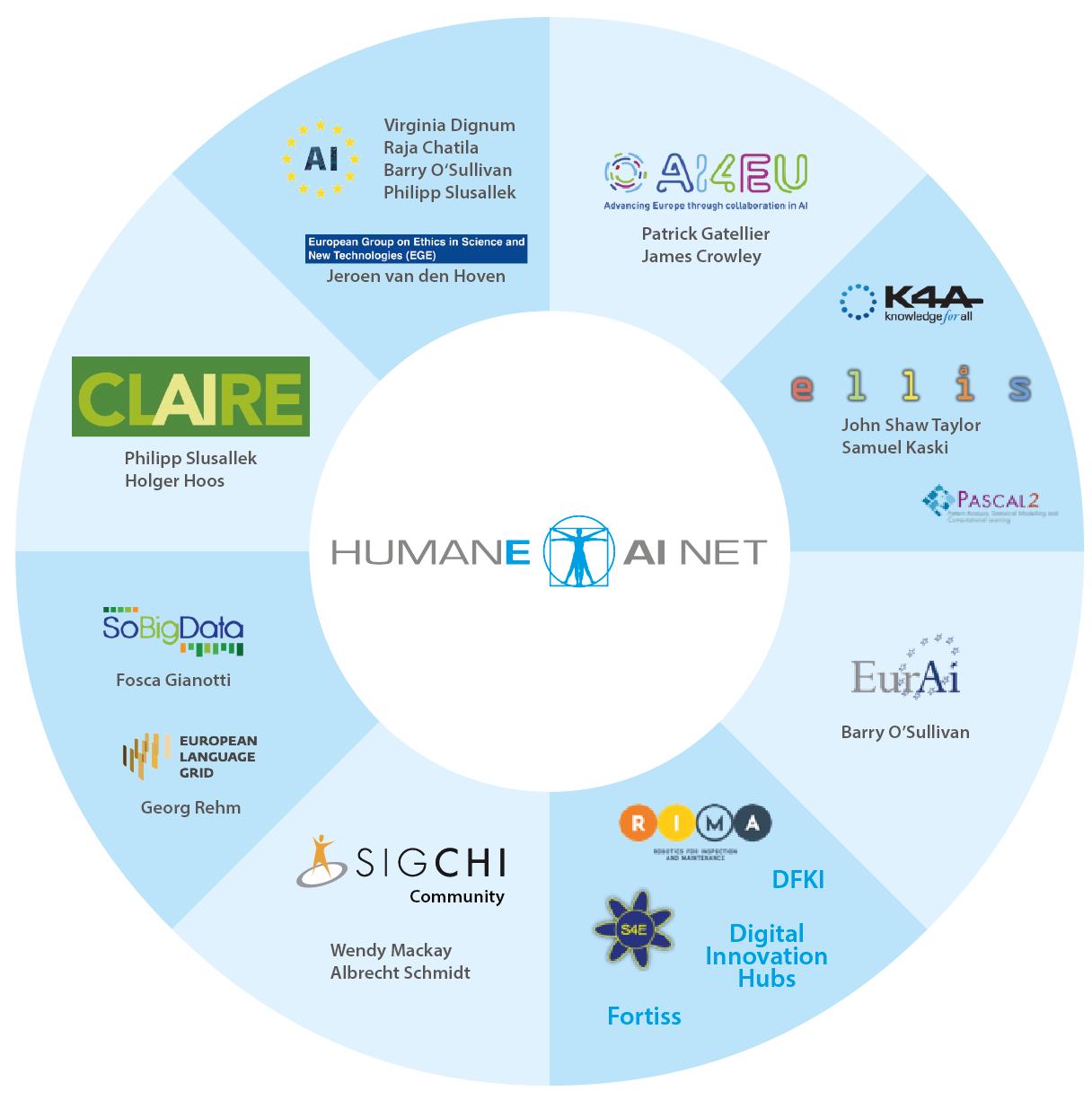 HumaneAI clusters across partners